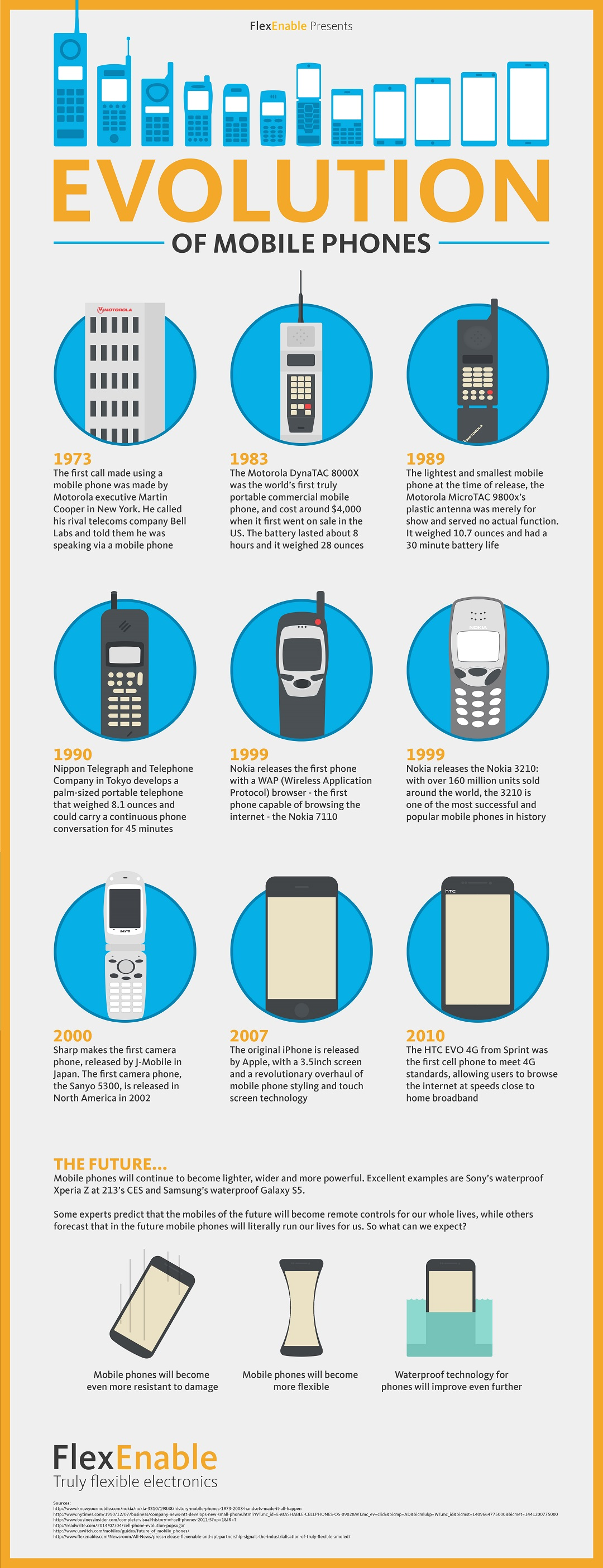 The Evolution of Mobile Phone